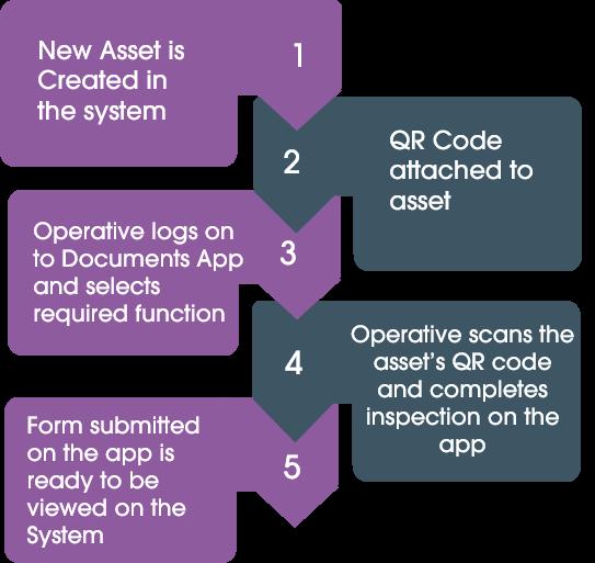 Asset Inspection Software flow diagram